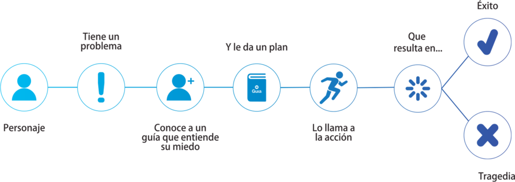 Plan Storybrand